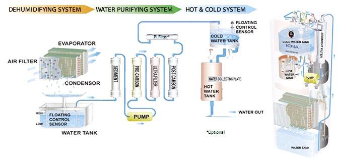 Wasser Aus Der Luft Eine Technologie Die Reines Wasser